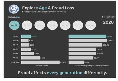 senior scam statistics